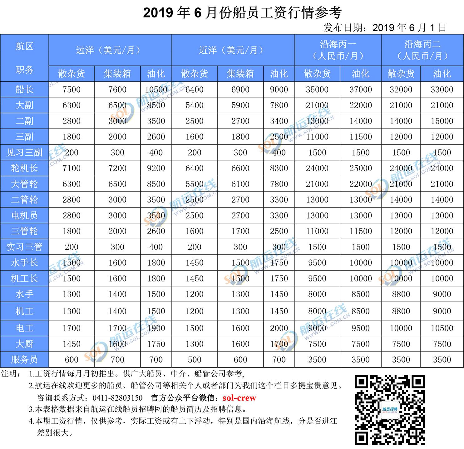 2019年6月份船员工资行情参考及市场评述